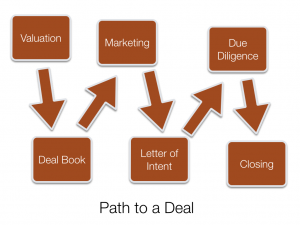 Costa Rica Commercial Deal Process